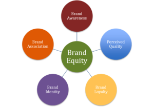 brand-equity